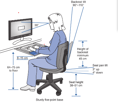 Image of ideal ergonomic desk setup